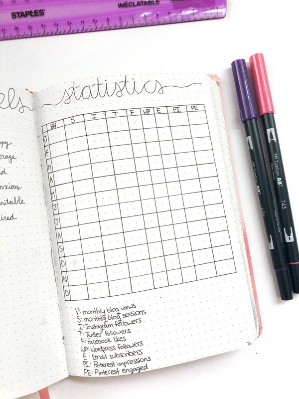 Bullet Journal Blog Statistics